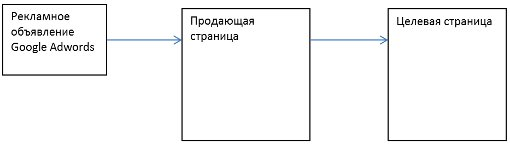 рис. Схема продажи продукта
