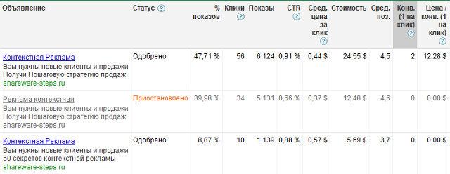 Статистика конверсий разных вариантов объявлений adwords